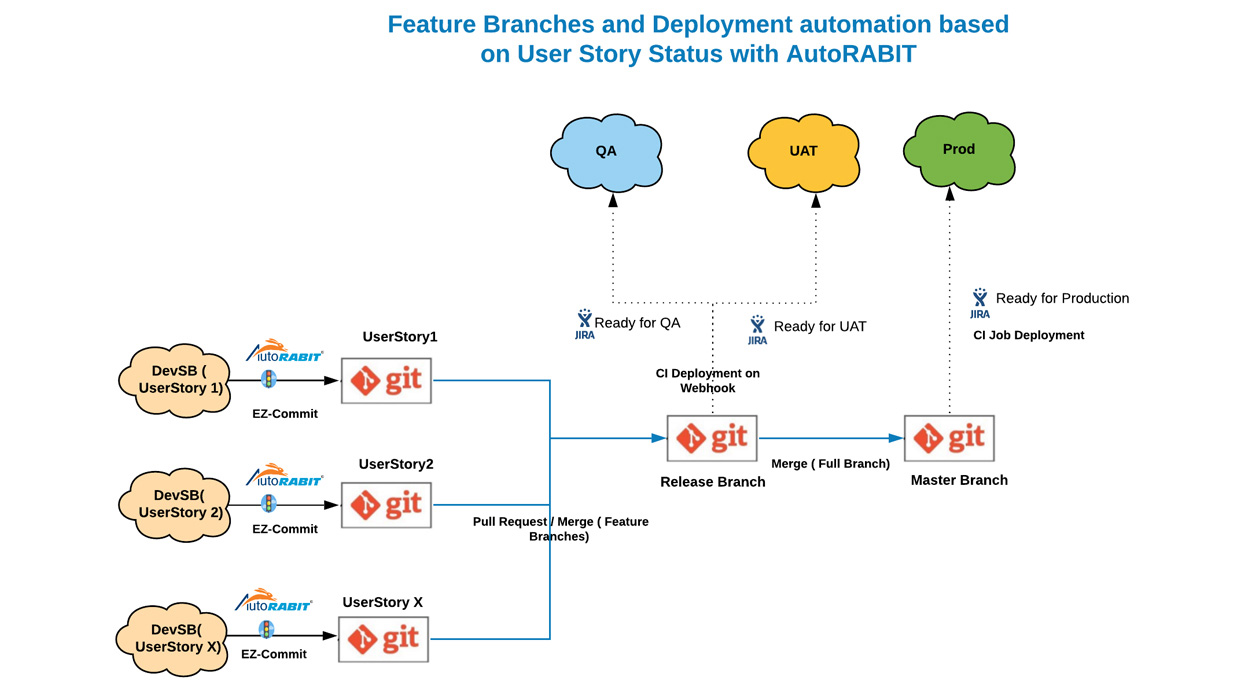 Automated Deployments to Salesforce on Jira Status