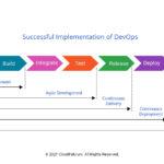 Successful Implementation Of Devops