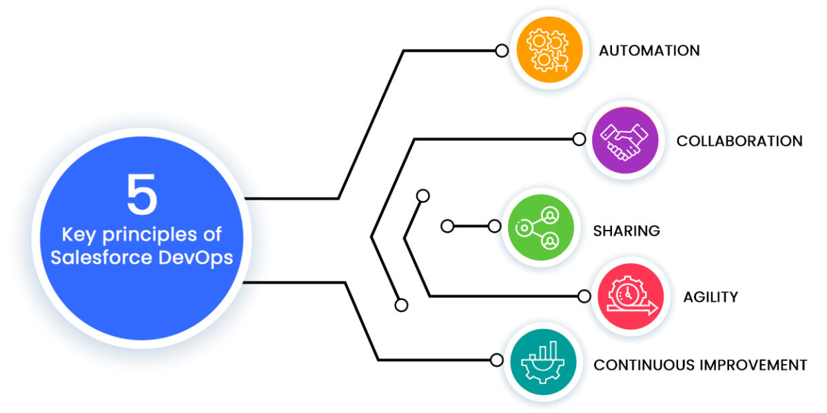 5 Key principles of Salesforce DevOps