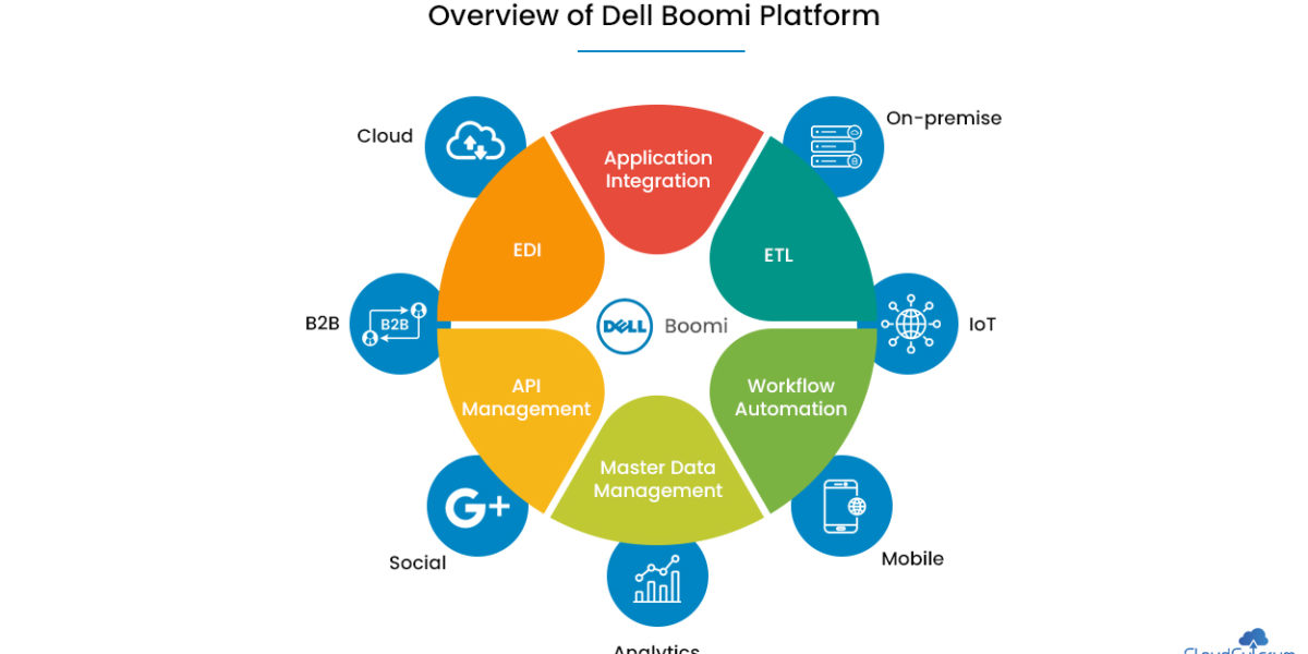 Overview of Dell Boomi Platform