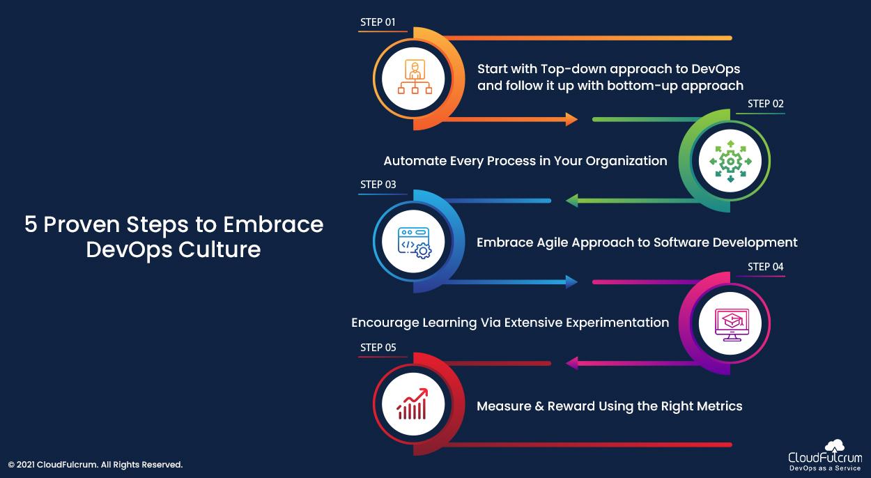 5 Proven Steps to Embrace DevOps Culture