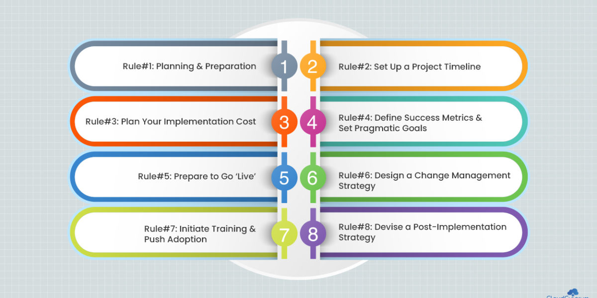 Golden Rules for Successful Salesforce Implementation